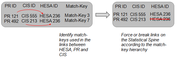 Diagram explaining how any matching inconsistencies between PR, CIS and HESA records are resolved.