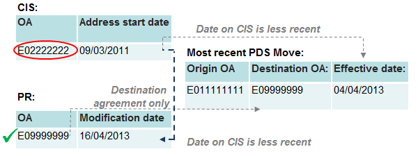 An example record where the CIS location does not agree with the PDS origin but the PR location agrees with PDS destination.
