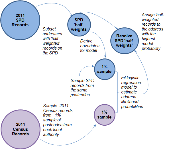 "Diagram of the modelling framework used in SPD V2.0 to assign ""half-weighted"" records to the most likely address."