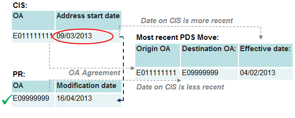 An example record where CIS location agrees with PDS origin, PR agress with PDS destination but the CIS address start date and the PR modification date are later than the PDS effective date.