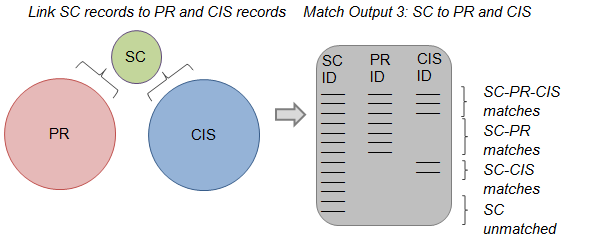 Diagram explaining linkage of  School Census records to PR and CIS.