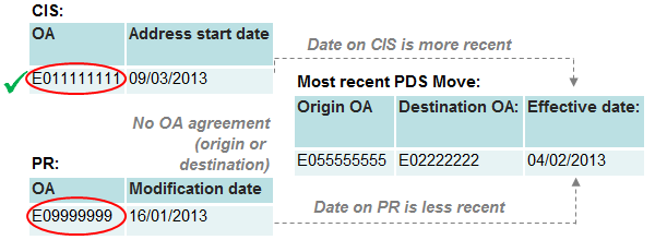 An example record where neither the origin nor destination locations on PDS are in agreement with the PR or CIS, but CIS has the most recent start date.