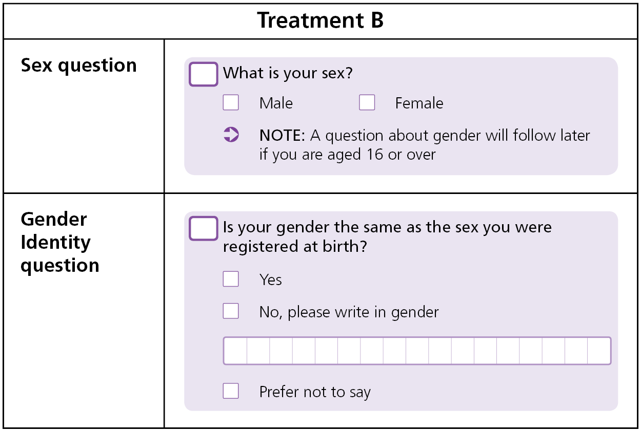 Example of questions shown in treatment A.  Sex question and gender identity question including definition of 'trans'.