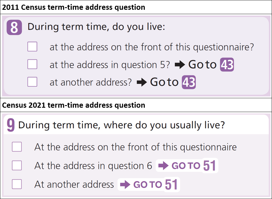 Comparison of the 2011 and 2021 term-time address questions.