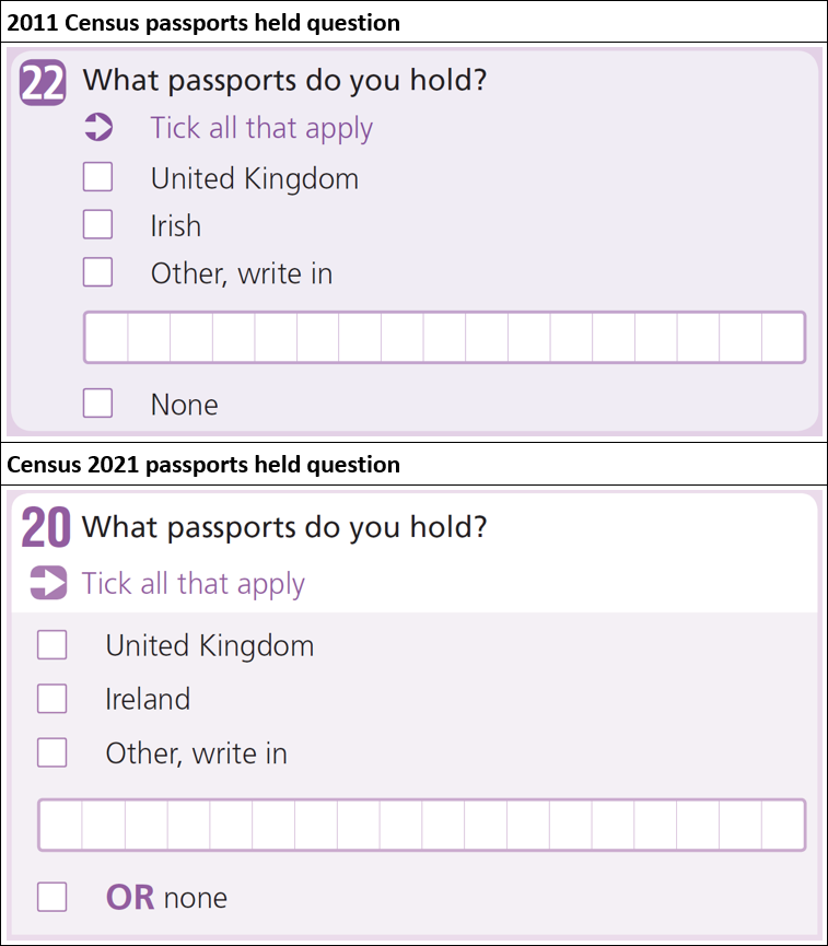 Comparison of the 2011 and 2021 passports held questions.