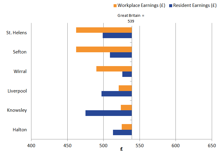 Half the Local Authorities had workplace earnings higher than resident earnings