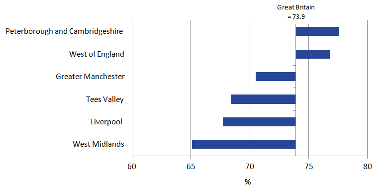 West Midlands had the lowest employment rate (65.1%) Peterborough and Cambridgeshire had the highest (77.6%)