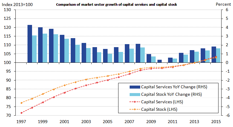 Capital services growth has outpaced capital stock growth in every year since 1997