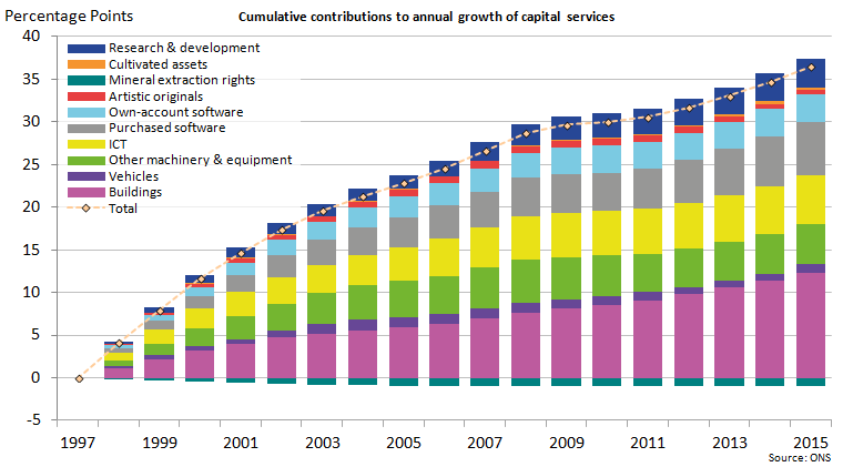 The largest contribution to growth in capital services has come from Buildings