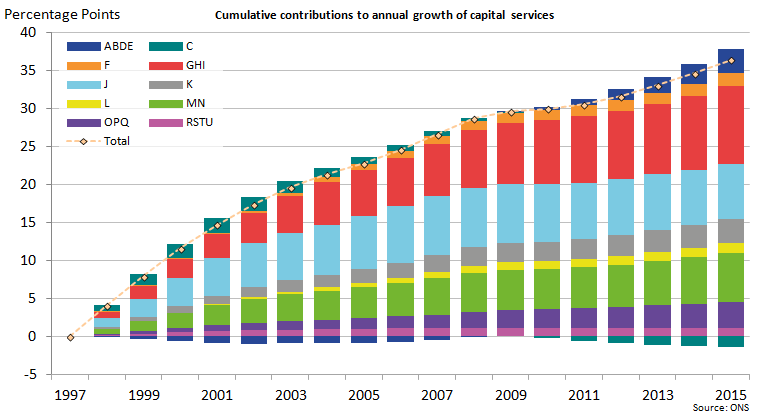 The largest contribution to growth in capital services has come from industries GHI