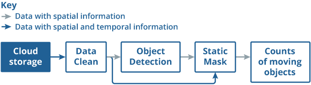 Diagram representing the different stages of object detection in order to count the number of moving objects in the traffic camera images.