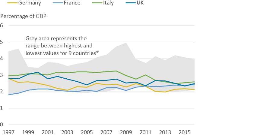 UK infrastructure investment as a share of GDP similar to other EU G7 economies.