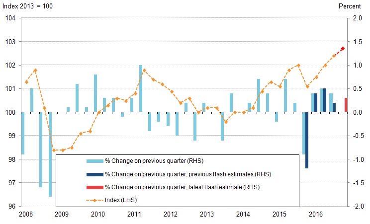 Flash estimate of Q4 productivity is similar to the last three quarters.