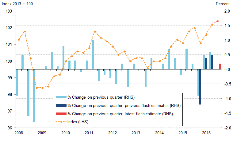 Flash estimate of Quarter 3 productivity is lower than the previous 2 quarters.