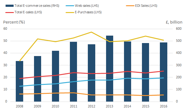 The share of businesses conducting e-purchase activity is higher than web-sales or EDI sales. All three have been increasing over time.