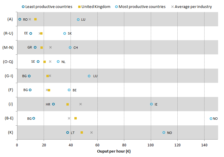 UK lagging behind frontier countries  in output per hour per industry