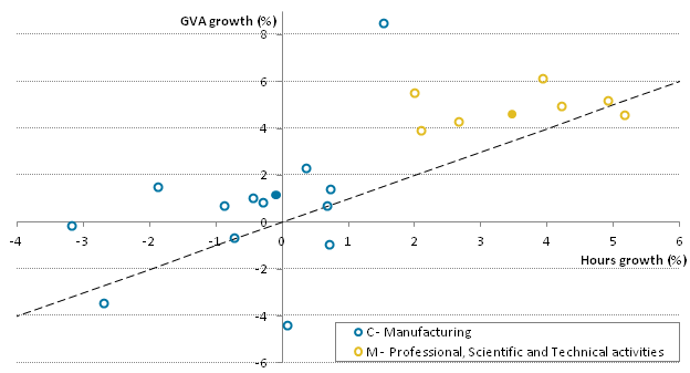 Manufacturing and professional services achieved similar productivity growth through different combinations of output and hours growth