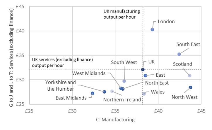 London and the South East are the only regions above UK average in manufacturing and services (excluding finance).