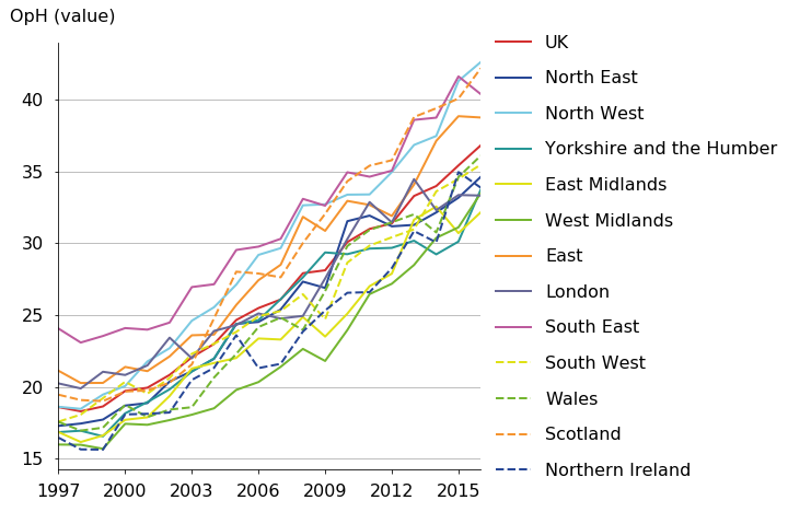 Scotland, the South East, the North West, and the East have high output per hour in value terms in 2016.