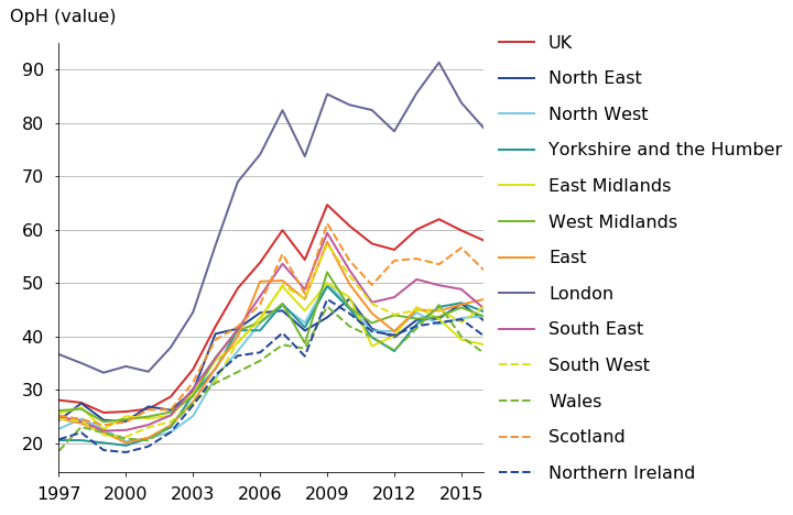London's trend is above other regions in output per hour in industry K.