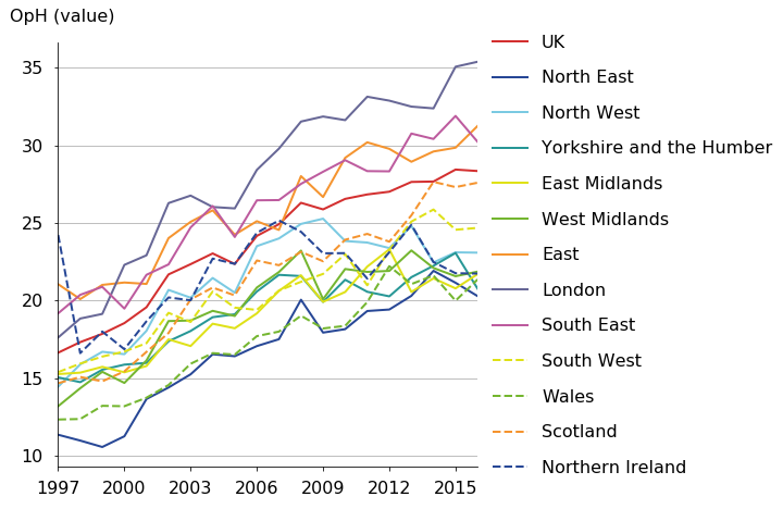 London's trend is above other regions in industry M.