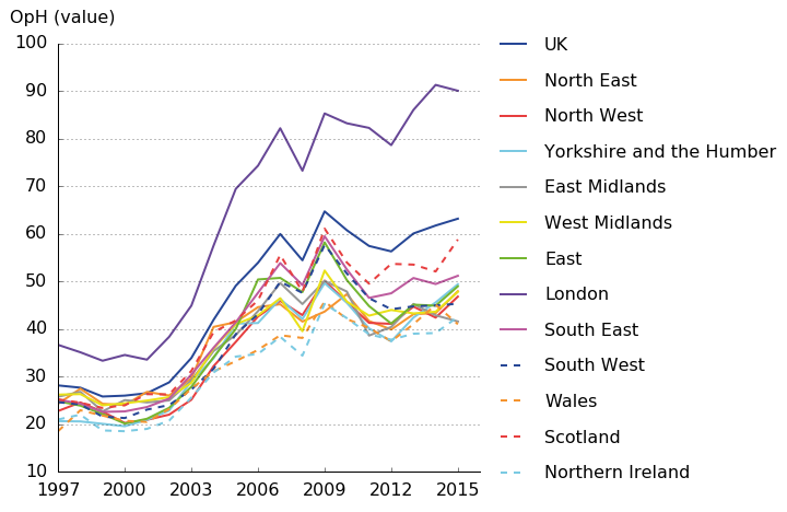Growing gap between London and the other regions in the finance industry