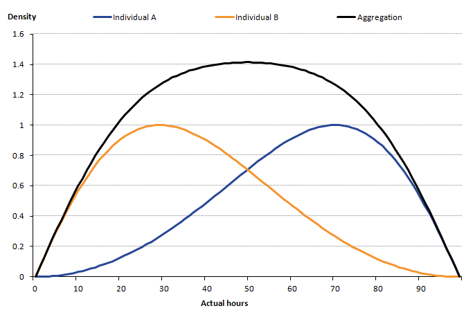 Distributions for individuals A and B can be aggregated to find an overall distribution