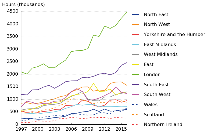 Total hours in real estate have fallen across all 12 regions