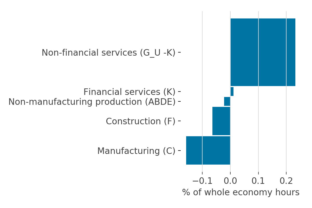 The upward revision to labour productivity in services is offset by a downward revision in manufacturing and construction from 1994 to 2008.