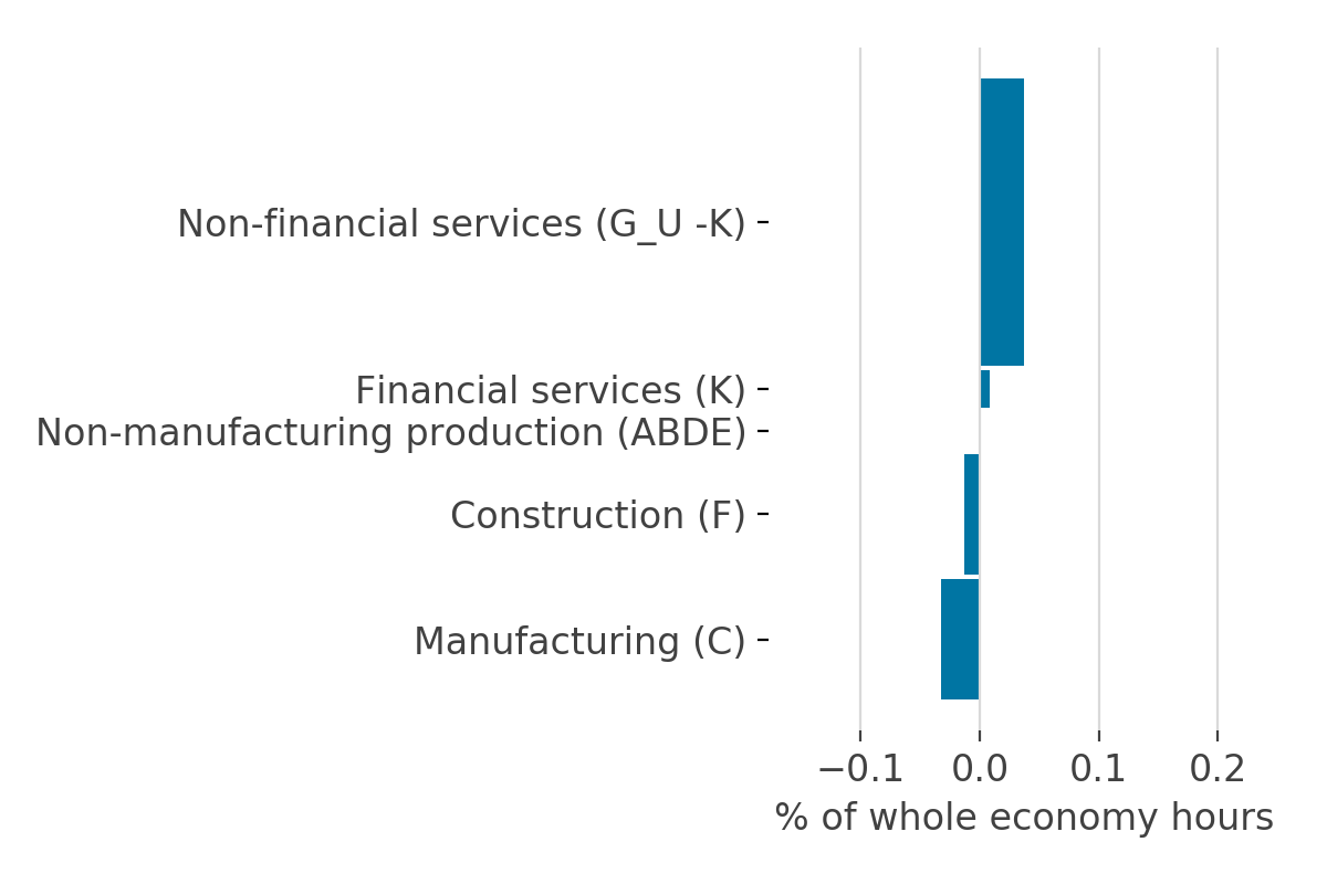 The upward revision to labour productivity in services is offset by a downward revision in manufacturing and construction from 2009 onwards.