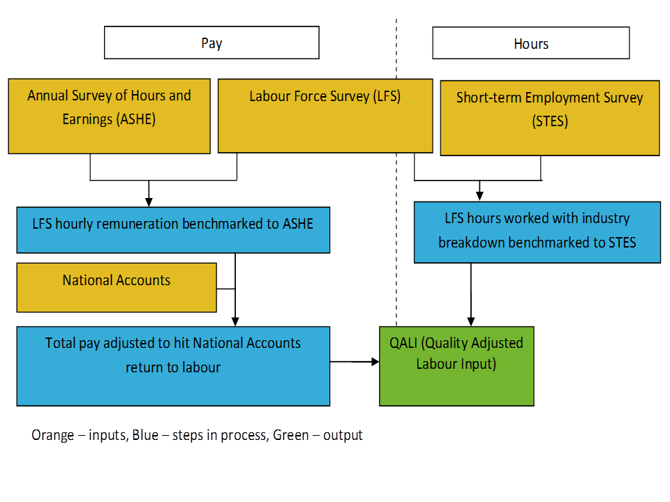 Shows the process of benchmarking LFS hourly remuneration and hours worked as described in the text