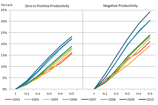 The proportion of firms dying has increased in recent years. Firms with negative productivity are more likely to die than those with zero or positive productivity.