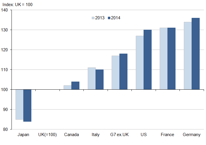 Figure 1: GDP per hour worked, G7 countries