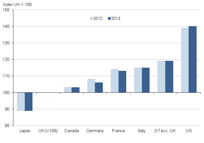 Figure 2: GDP per worker, G7 countries
