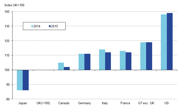 UK shortfall with most other G7 economies narrows in output per worker terms (except US)