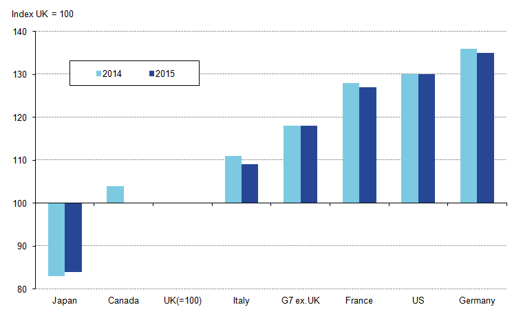 UK shortfall with most other G7 economies narrows in output per hour terms (except Japan)