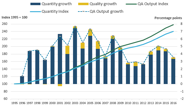 The quality adjustment had a positive effect, increasing output growth in all years since it was introduced in 2001, with the exception of 2001.