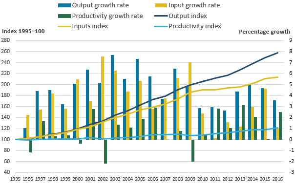 Output and inputs have grown in every year, and productivity in most years.