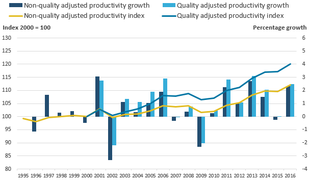 The gap between quality adjusted and non-quality adjusted productivity has widened over the period, indicating quality improvements.