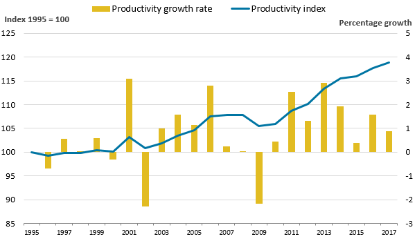 Productivity rose slightly in 2017, marking the eighth year in a row of productivity growth.
