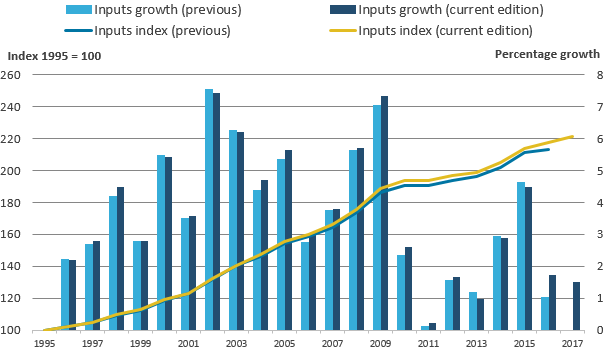 The revisions generally result in an increase in inputs growth in most years.