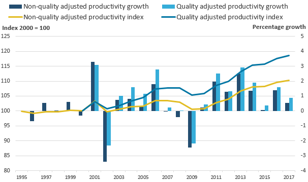 The gap between quality adjusted and non-quality adjusted productivity indices has widened steadily over time.