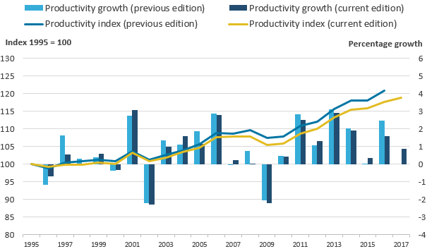 The revisions resulted in a downward revision in healthcare productivity relative to the previous publication