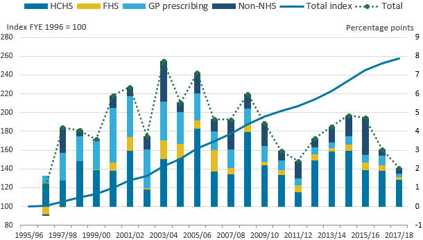 The largest contribution of the four output components to healthcare output growth comes from HCHS.