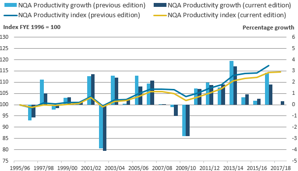 The upward revision in inputs leaves the NQA productivity index closer to zero throughout, with the effect most noticeable in the earlier periods.