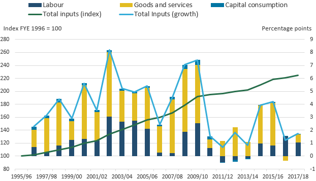 Goods and services and labour inputs have made largest contributions to overall inputs growth.