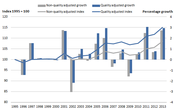 Figure 5: Public service healthcare quantity and quality adjusted productivity index and growth rates, 1995 to 2013