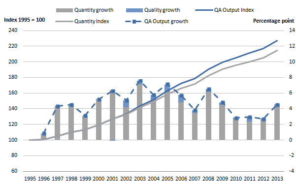 Figure 3: Public service healthcare quantity and quality adjusted output index and growth rates, 1995 to 2013