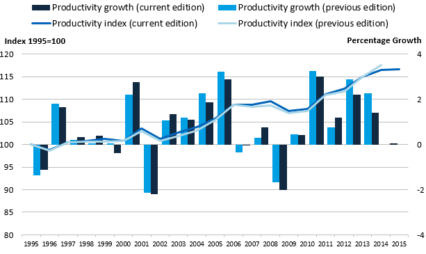 The productivity index has been revised upwards relative to 1995 for most of the series except 2014.