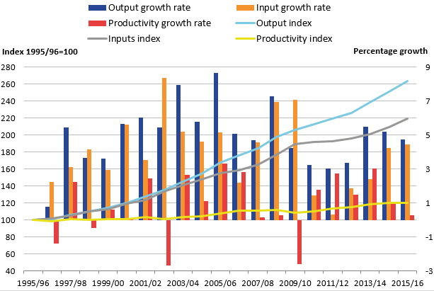 England productivity, output and inputs indices have been increasing every year since 2009 to 2010.
